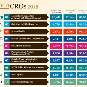 Top Clinical Research Organizations at a Glance!